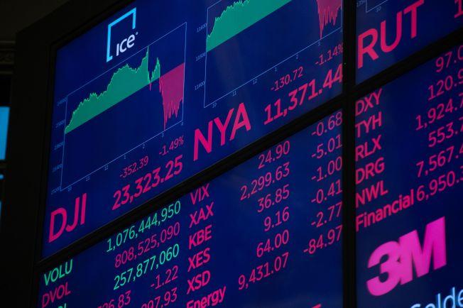 聯準會不理會川普警告,仍然宣布加息,造成美國股市重挫,創下今年新低。(Getty Images)