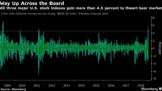 美股三大指數周三漲幅均逾4.5%。圖/擷自彭博