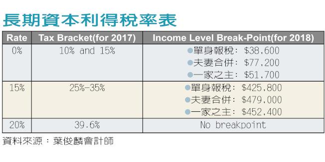 長期資本利得稅率表