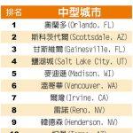1張圖 看全美最佳大學城在哪?