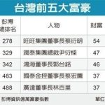 1張圖 看台灣五大富豪 總財產縮水