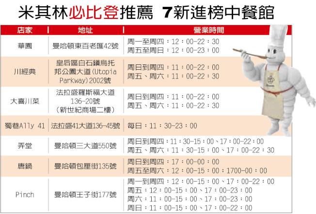米其林「必比登」推薦 7新進榜中餐館