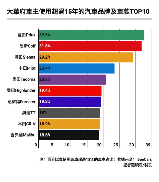 大華府車主使用年限超過15年的汽車品牌及車款。(記者羅曉媛/製表)