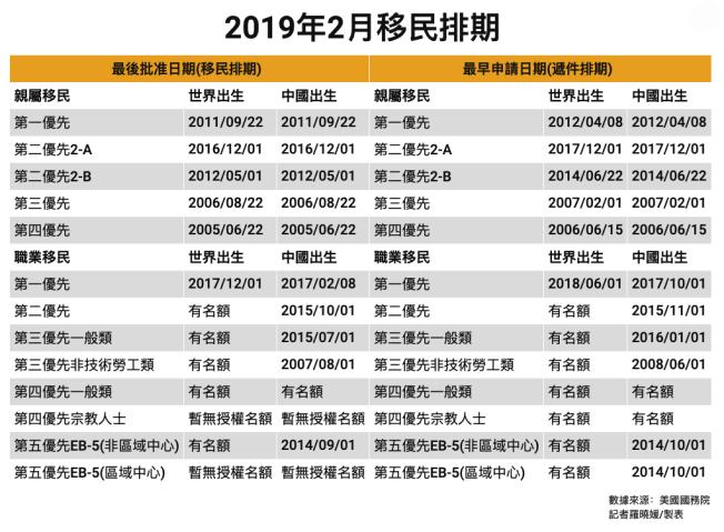2019年2月移民排期。(記者羅曉媛/製表)