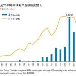 中國對美國直接投資 驟減84%…7年最低點