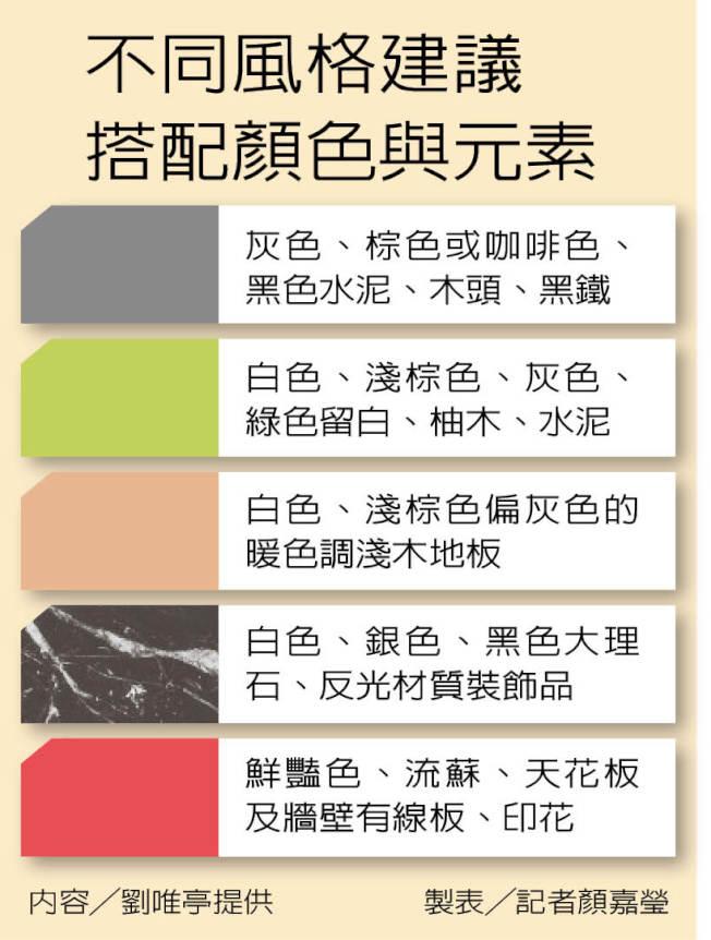 不同風格建議搭配顏色與元素
