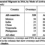 德州無證移民 7年增加7%