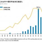 1張圖 看中國對美直接投資驟降 7年來新低點