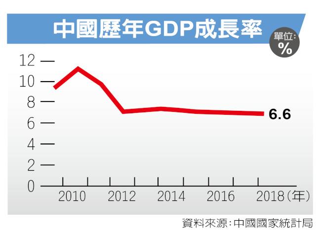 中国经济走弱首季GDP恐掉至6%