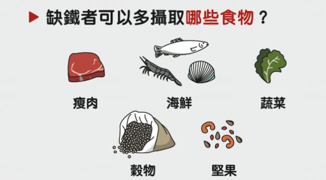 缺鐵者可從食物補充攝取量。