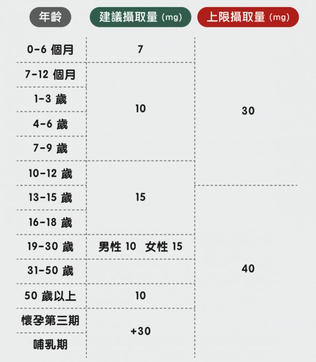 鐵的建議攝取量,會根據不同的階段而有不同的建議。