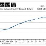 破22兆! 美國國債創新高 川普上台2年增2兆