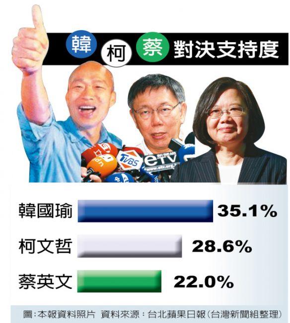 1張圖 看韓國瑜支持度35.1% 贏蔡英文、柯文哲