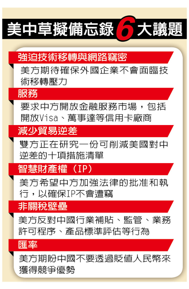 看贸易战突破…拟6备忘录 中国允加购美农产品