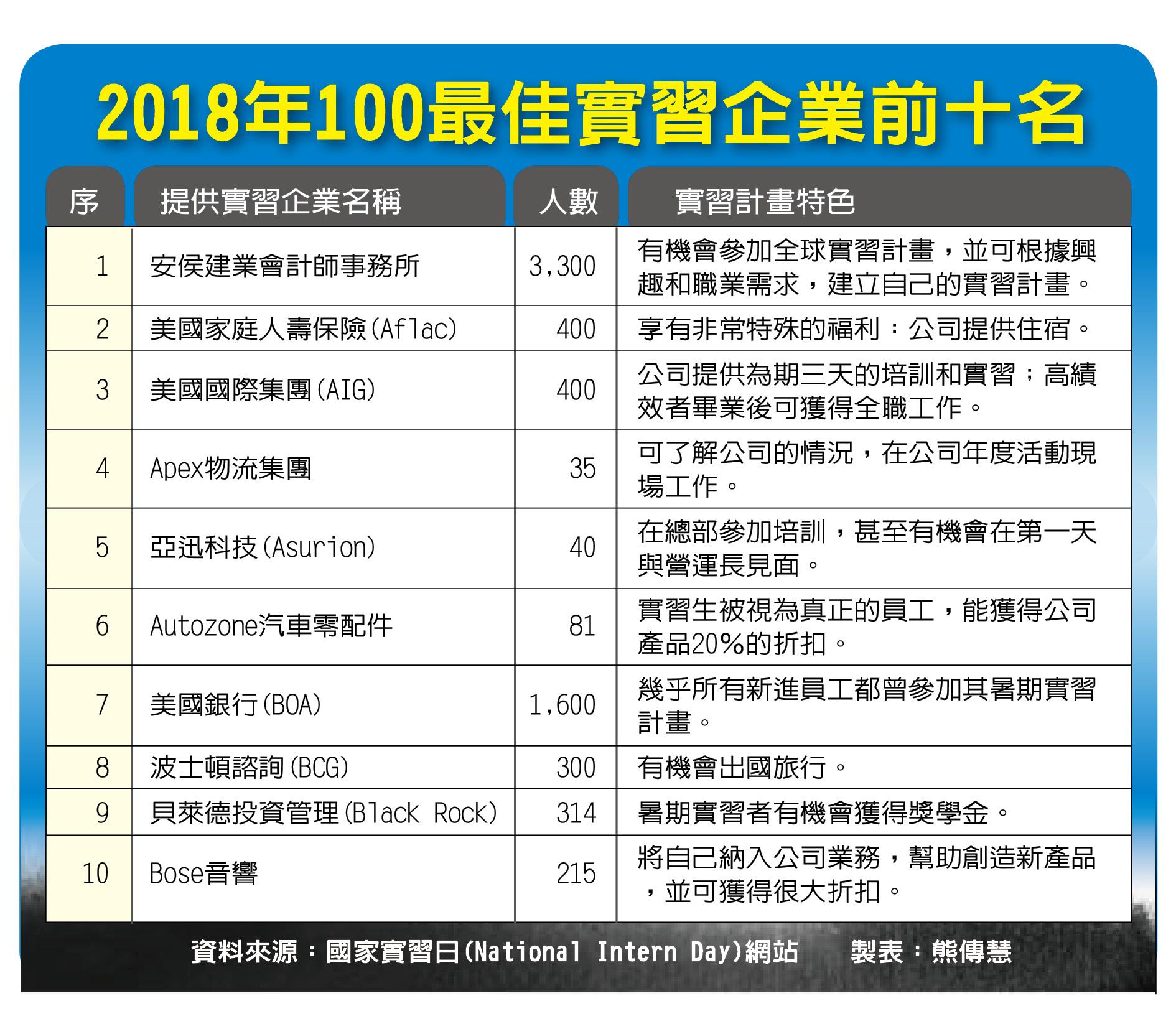 2018年最佳實習企業前十名。
