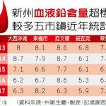 1張圖 看嬰幼兒血液鉛含量超標 新州近年首見上升