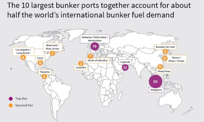 美國遠非高硫燃料的最大用戶,新加坡和鹿特丹才是主要的燃料港口。