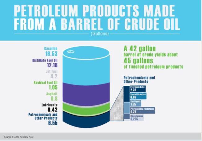 進入煉油廠的每桶石油都能生產一系列不同的燃料。
