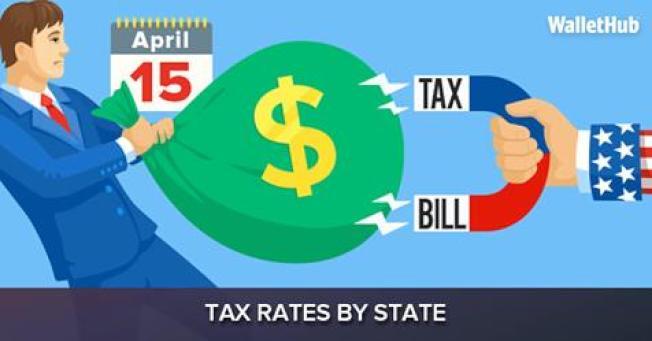 一項新的調查顯示,伊利諾州徵收的各種稅收額與年收入比率,高居全美之冠。(wallethub臉書截圖)
