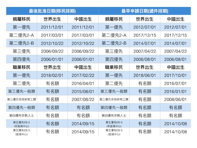 2019年4月移民排期。(記者羅曉媛/製表)