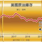 油價走升 1張圖 看今年來大漲30%
