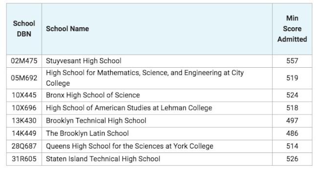 紐約市2019至2020學年特殊高中錄取分數。表/紐約市教育局提供