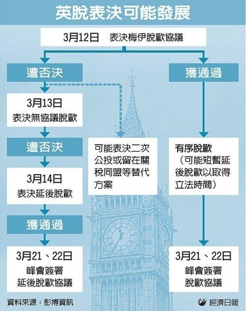 英脫表決可能發展。圖/經濟日報提供