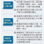 亞太助卿提名人:北京「統一」手段  違反美中三項公報