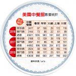 1張圖看中餐廳大數據 粵菜店最大宗 火鍋店增長最快