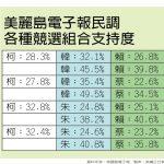美麗島民調:5候選人8對戰組合…1張圖 看蔡英文跟誰比都輸