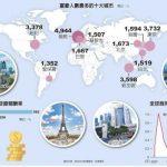 1張圖 看全球富豪人數最多的十大城市