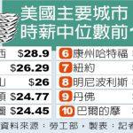 1張圖 看美國TOP10時薪中位數城市