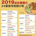 1張圖 看2019必比登推薦台灣美食完整名單