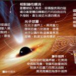 黑洞「終於看到了」 1張圖 解開宇宙最大奧秘