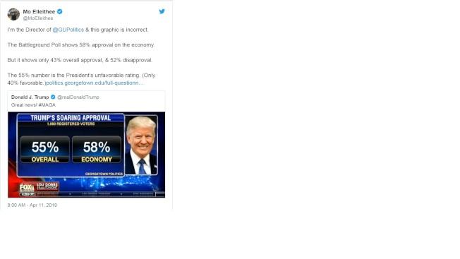 川普總統喜孜孜的貼出他的民調,「支持者占55%;民調主持人隨後發帖說明,川普引用的55%,其實是「不支持率」。(取自推特)