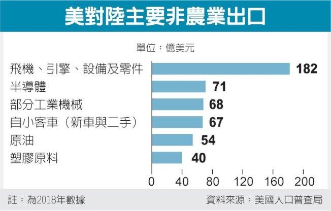 美對中國主要非農業出口 圖/經濟日報提供