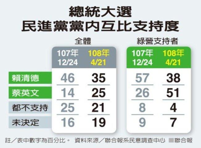 總統大選民進黨黨內互比支持度資料來源/聯合報系民意調查中心 聯合報