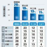 台2020大選最新民調 1張圖 看26%拱韓19%挺郭