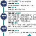 違建案 律政司長夫判罰2萬 鄭若驊樓契涉瞞仍在查