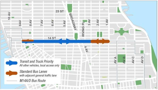 從6月起,曼哈頓第三大道至第九大道間的14街路段將採「公車與卡車優先」制,此為示意圖。(市交通局提供)