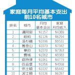 1張圖 看全美家庭月支出最高10城市