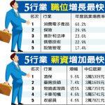 1張圖 找工作? 5行業機會最多