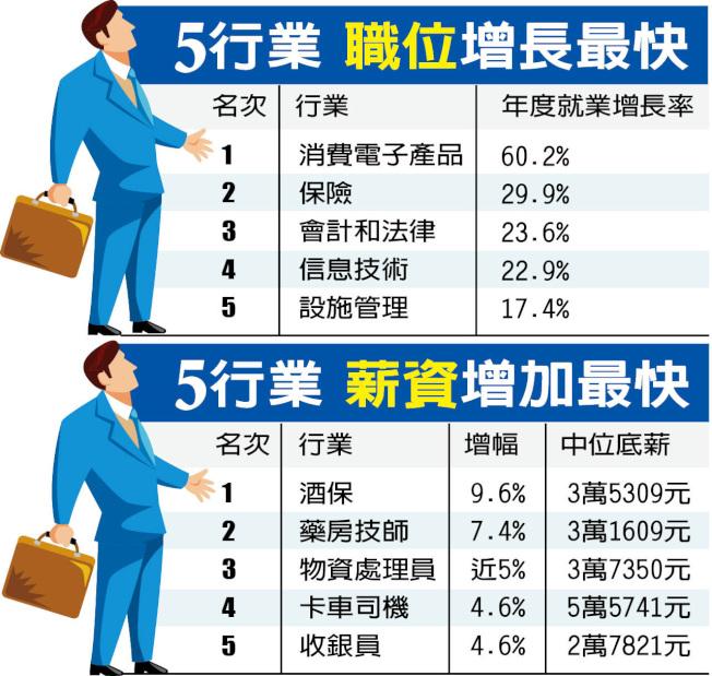 5行業職位增長最快╱5行業薪資增加最快