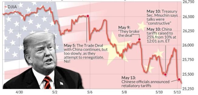 圖為道瓊工業指數最近走勢。  5月5日:川普表示,繼續與中國貿易談判協議,但太慢了,他們想重談,不可以!  5月9日:川普說:他們破壞了協議  5月10日零時1分:中國輸美的2000億美元商品關稅由10%調高至25%  5月10日:美國財政部長米努勤說:會談具建設性   5月13日:北京宣布要對美國課徵報復性關稅  (資料來源:MarketWatch網站)