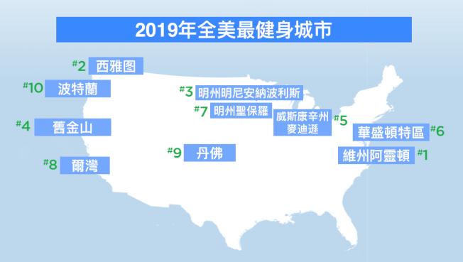 安森基金會(Anthem Foundation)攜手美國運動醫學會(ACSM)14日發布最新年度報告,顯示北維州阿靈頓郡是全美最健身(fittest)城市。(圖片來自ACSM)