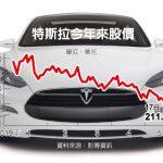 Model 3出撞況、錢快燒完 特斯拉股價重挫