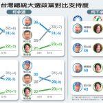 1張圖 台2020民調:韓國瑜優勢漸失 柯文哲迎頭趕上