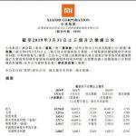 小米首季賺人民幣31.9億元 遠優於預期