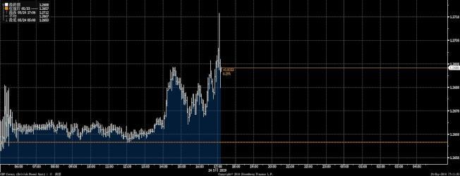 英镑对美元24日盘中急升。资料来源:彭博资讯