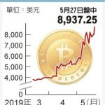 1張圖 看比特幣翻倍漲 逼近9,000美元